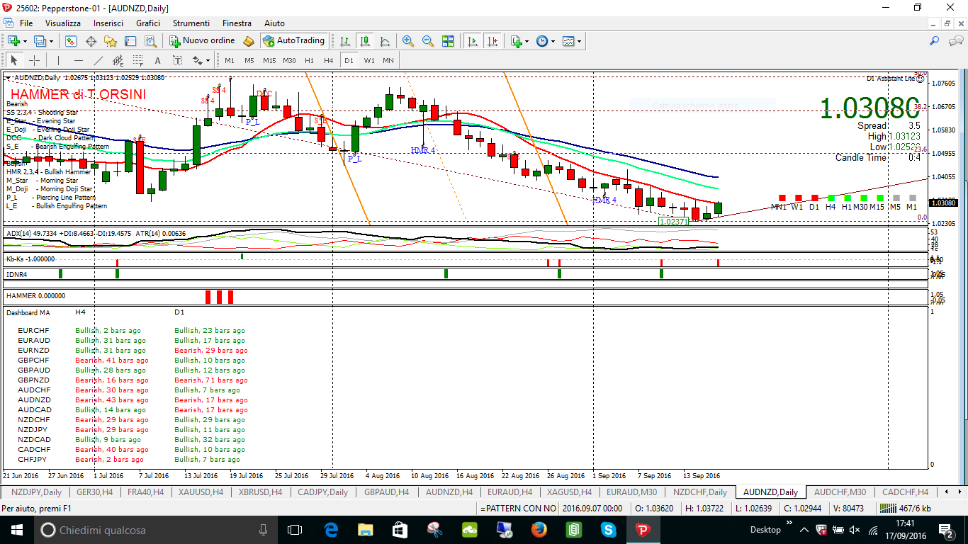 AUDNZD KEY SELL 16 SETT DAILY