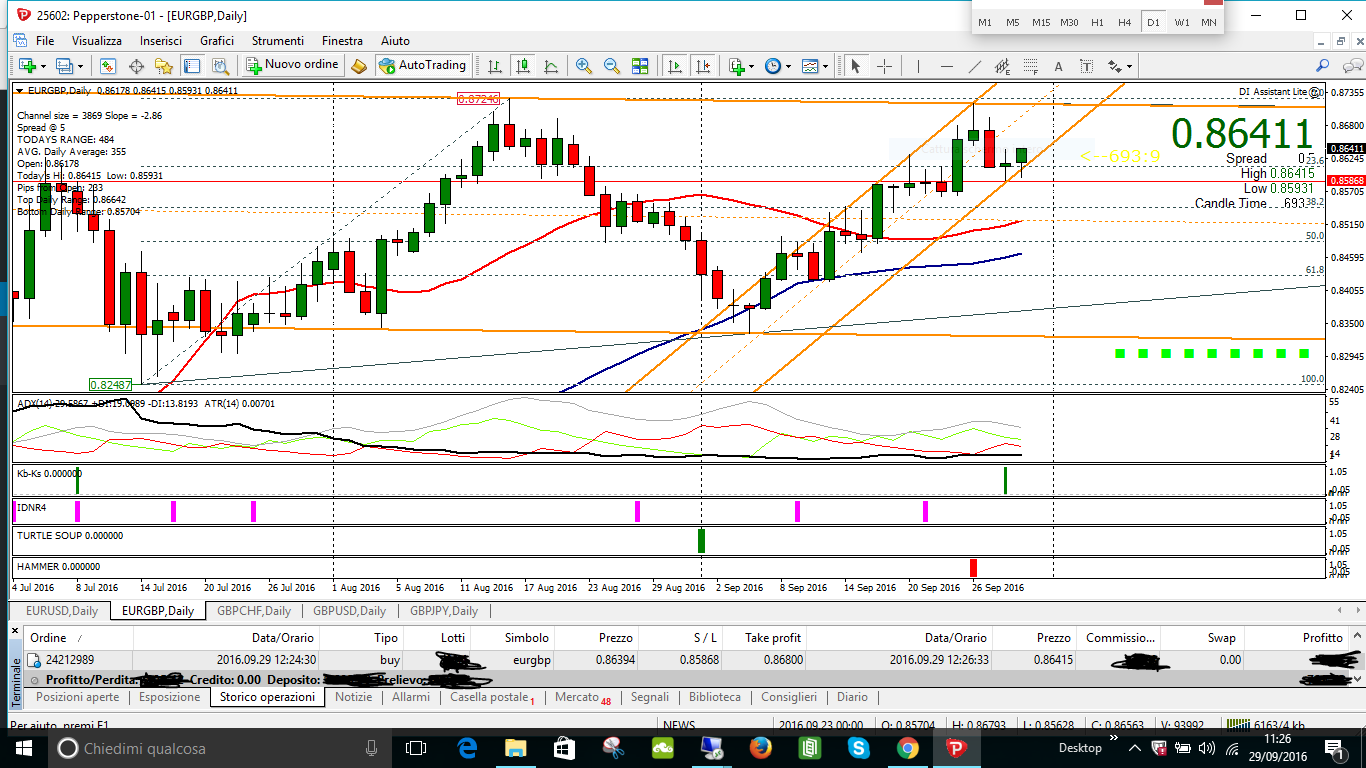 EURGBP SCALPING SUL PATTERN D