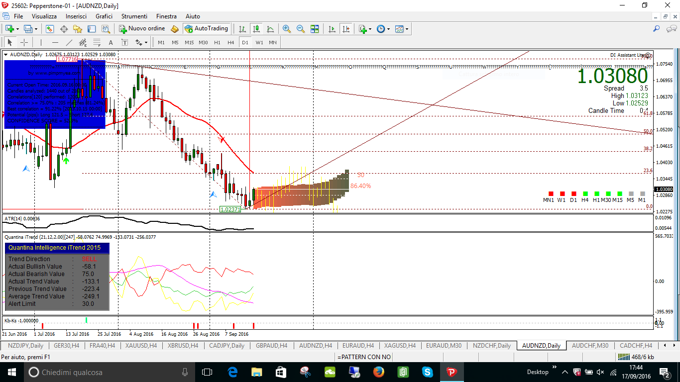 FUTURO AUDNZD DAILY 121 5 LONG 127 6 SHORT PERC 52 3