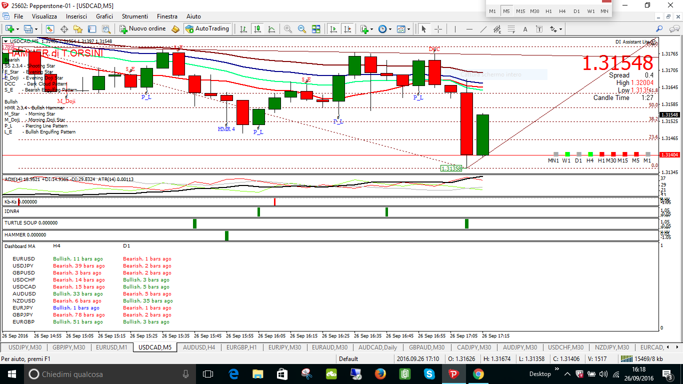 ZUPPA LONG USDCAD MIN 15