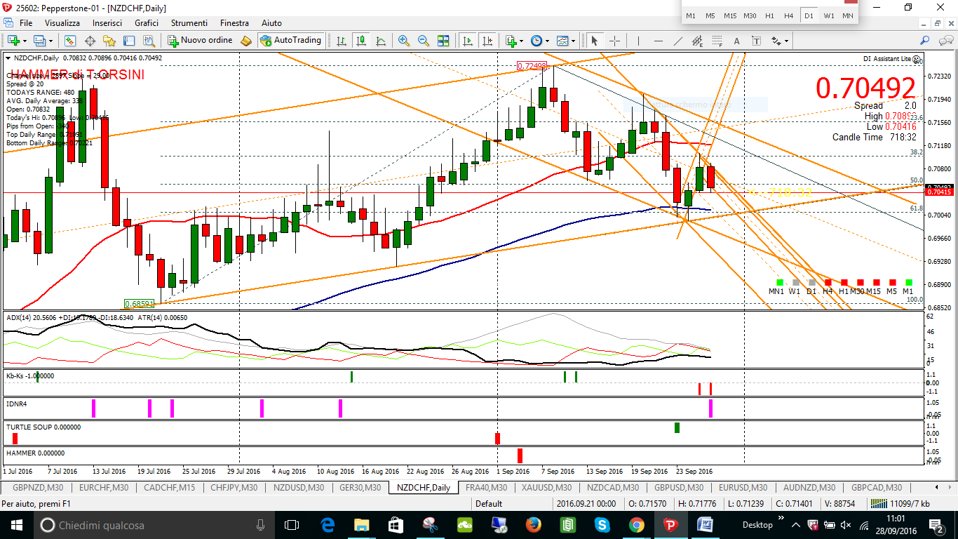 annullo il key sell NZDCHF