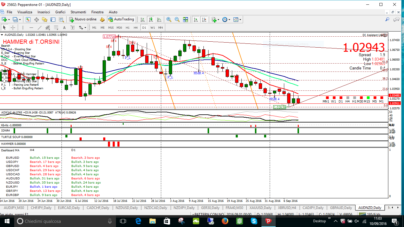 audnzd daily key sell e idnr4