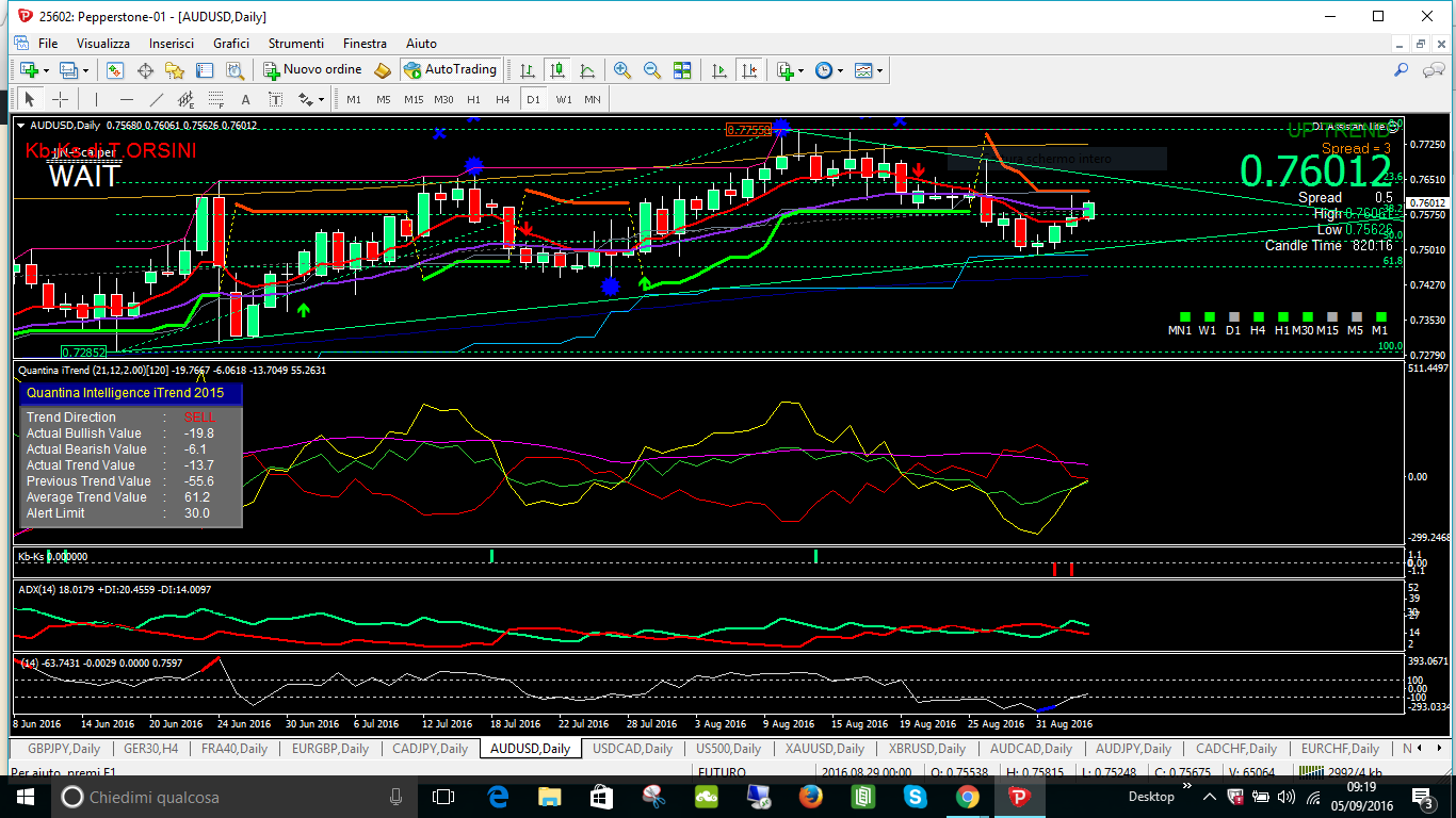 audusd valuto il 5 il sell