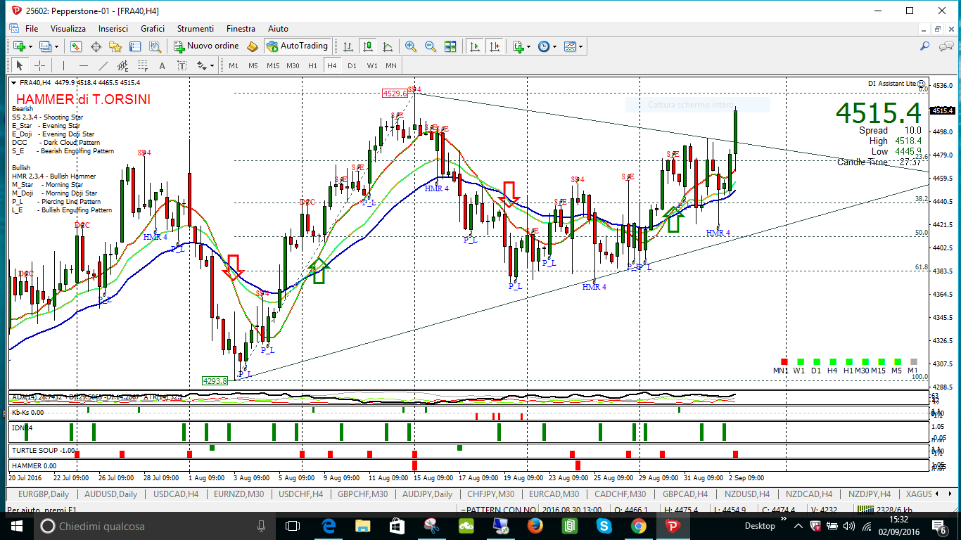 cac 40 incrocio h4