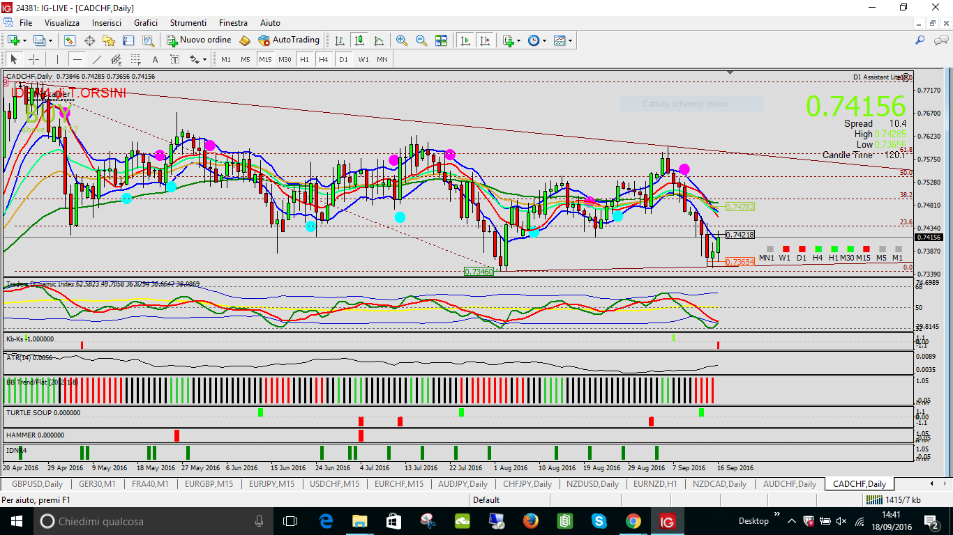 cad chf Key sell daily 16 sett