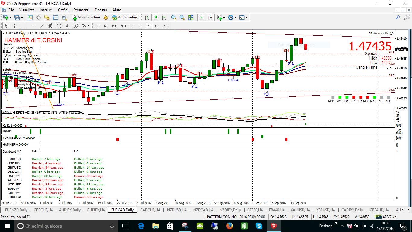 eurcad key buy daily