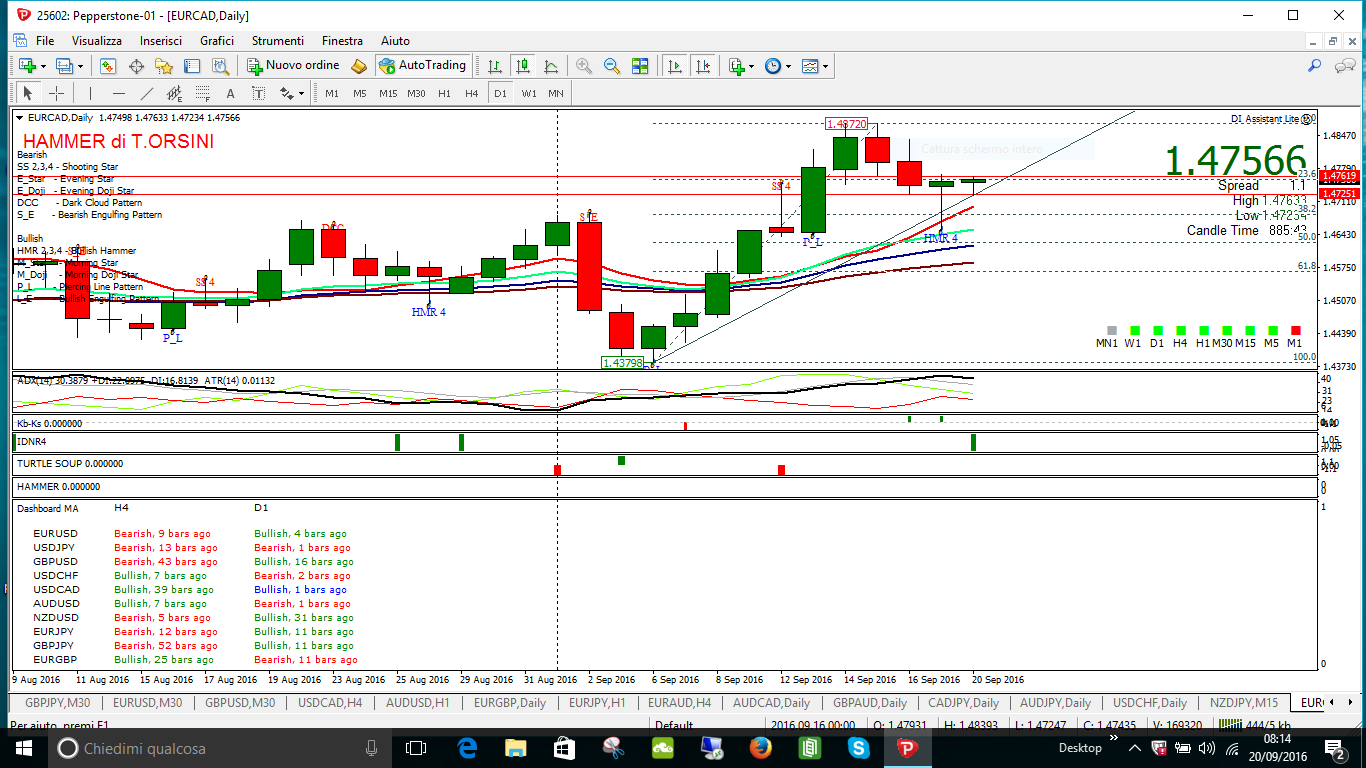 eurcad shoting star daily 19 9