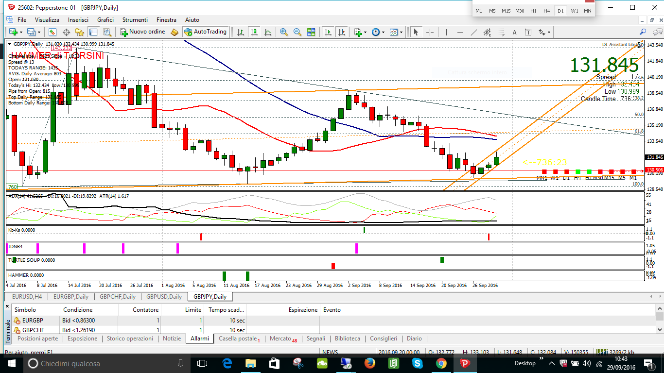 gbpjpy daily key sell