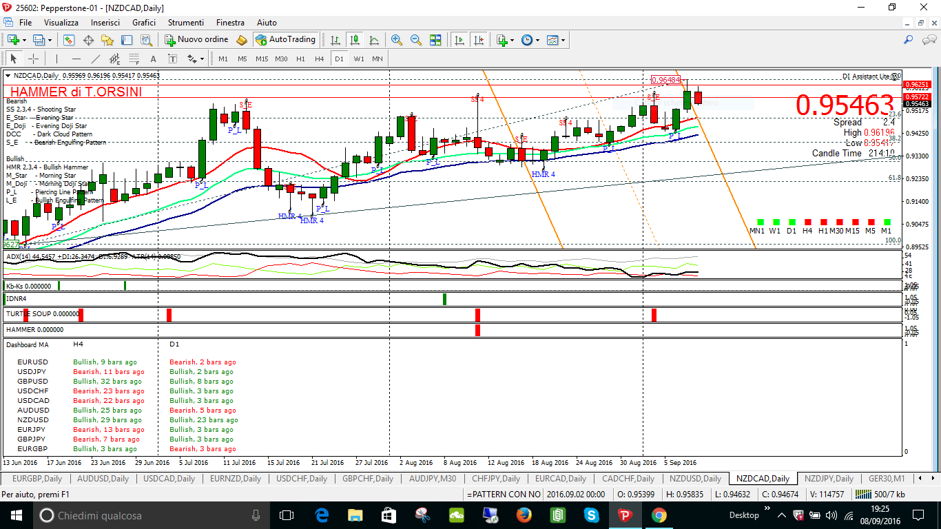 nzd cad daily entrato e messo a be