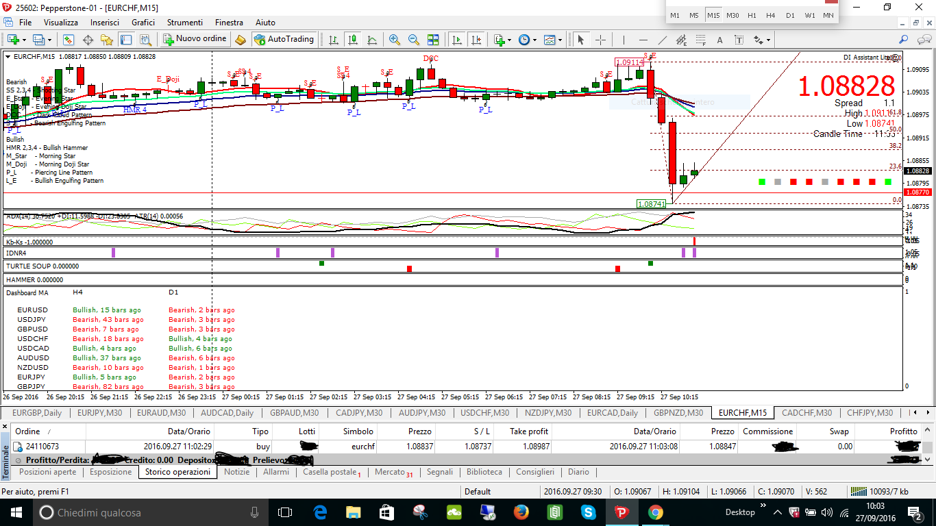 scalping tf min 15 eurchf