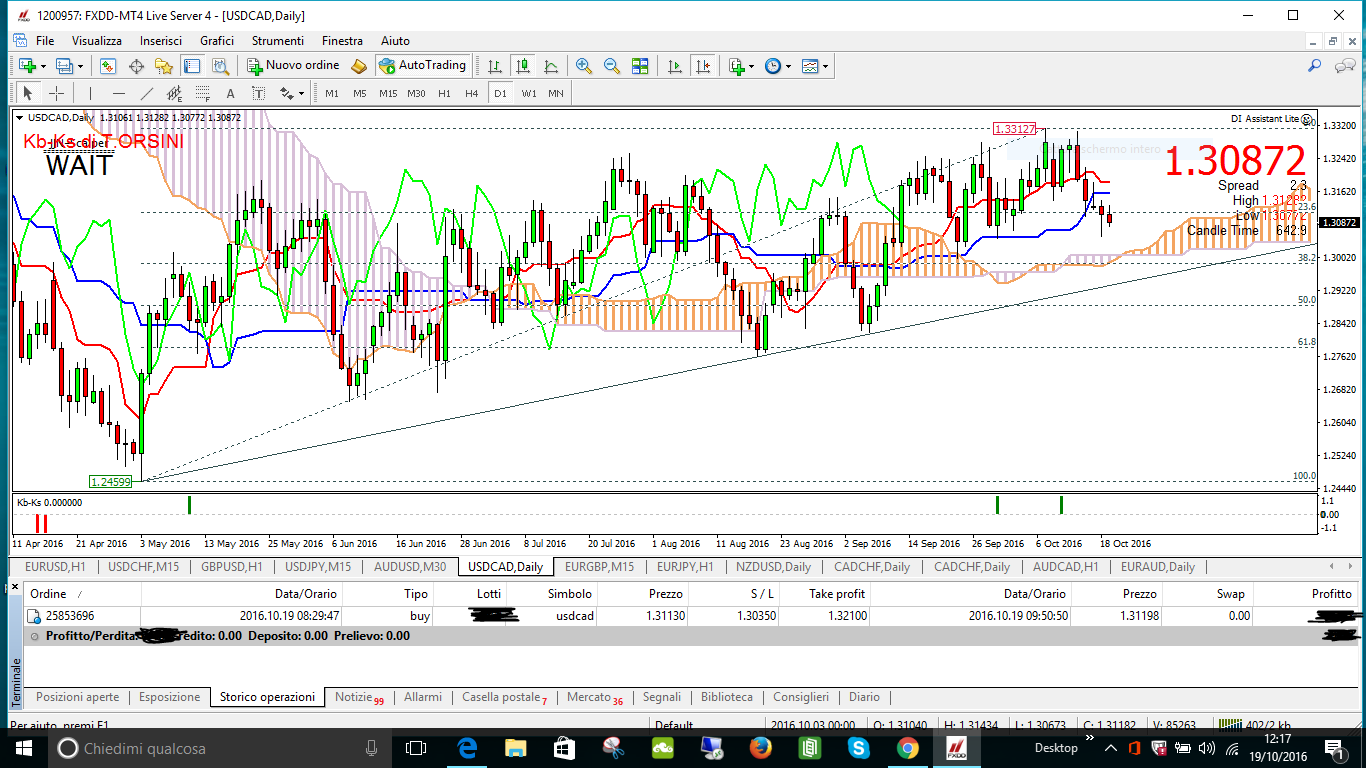 usdcad fxdd tp