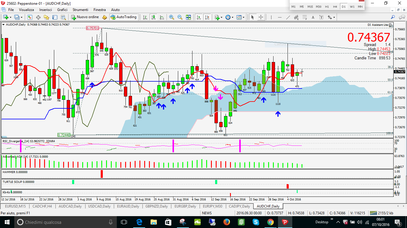 AUDCHF KEY BUY NUVOLA