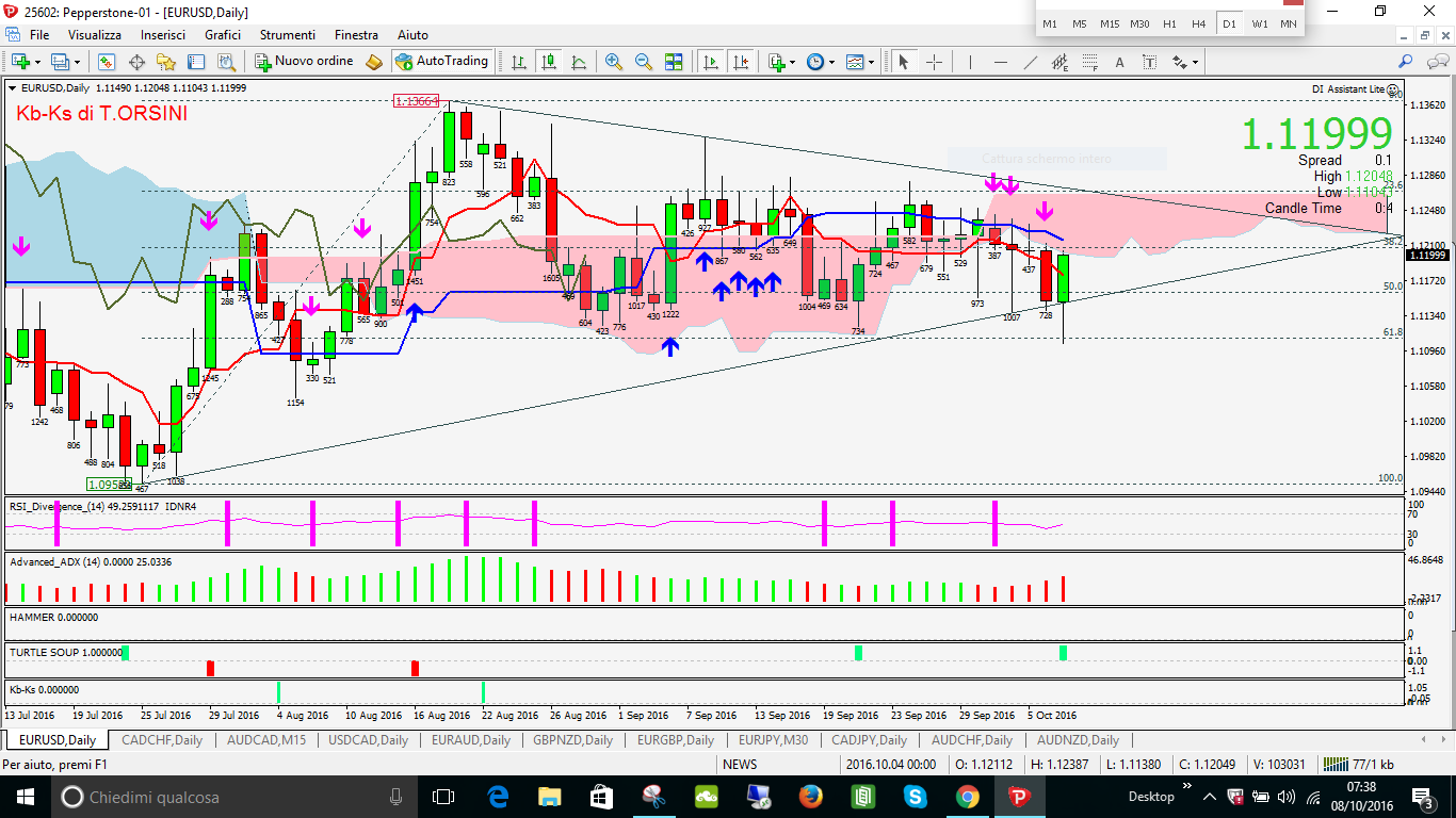 EURUSD ZUPPA LONG DAILY NUVOLA