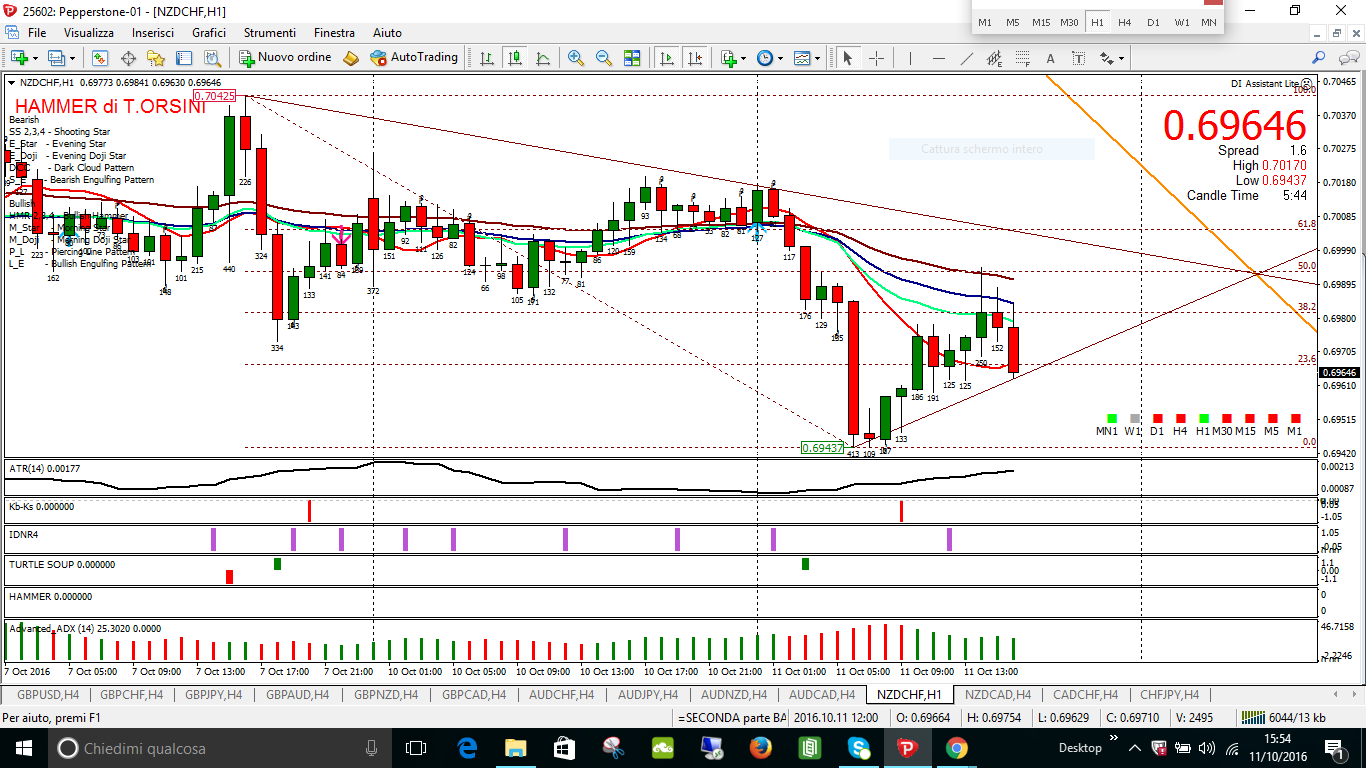 NZDCHF non confortato in H1 da analogo pattern