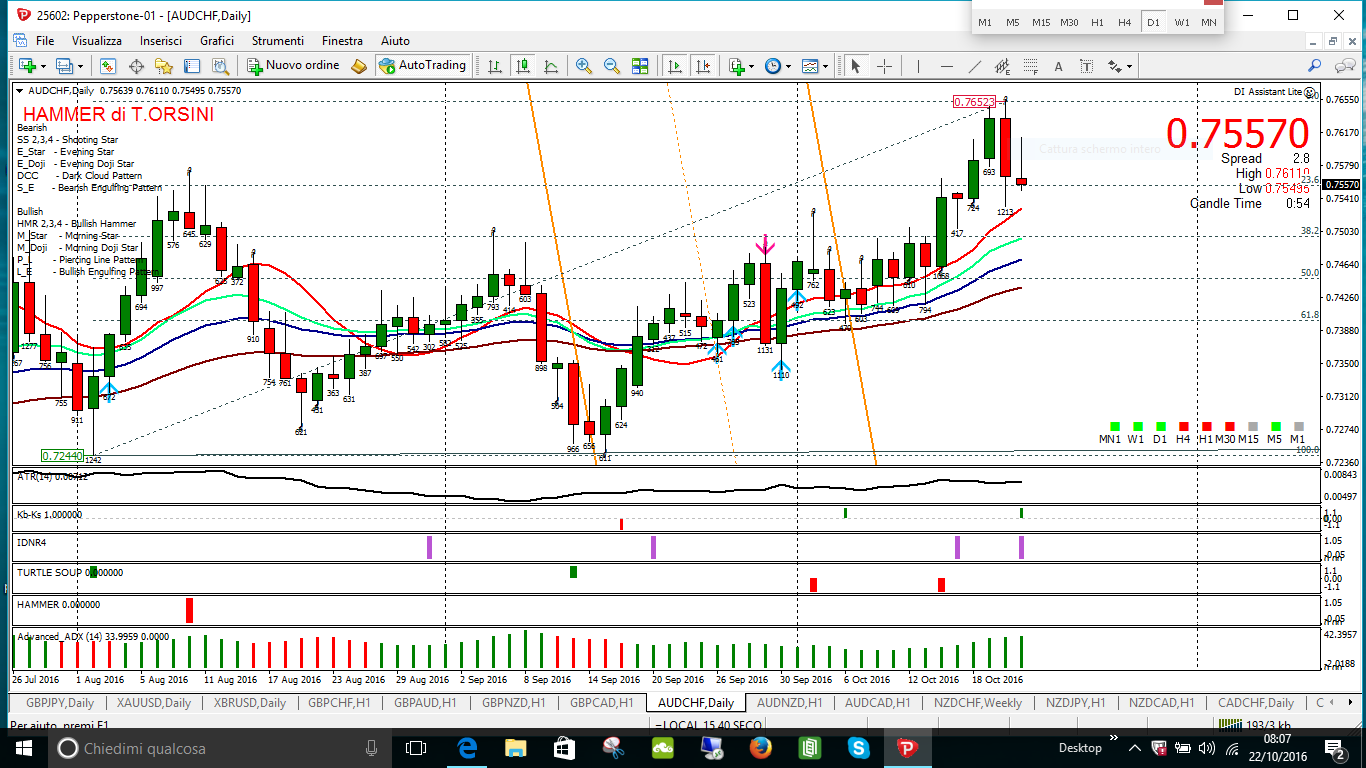 audchf-key-buy-range-ampio