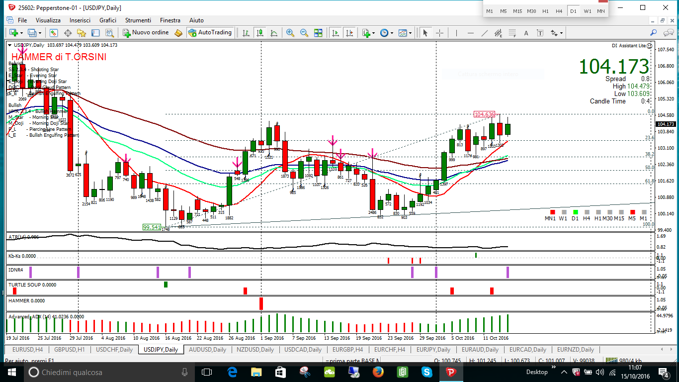 usdjpy idnr4 res at 104636