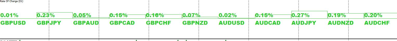 gbp-aud-forza-e-debolezza