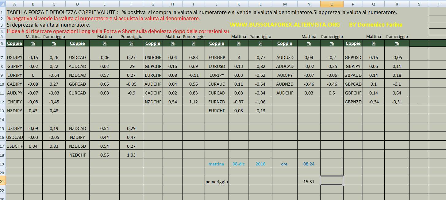 tabella-forza-e-debolezza-valute-ore-15-33