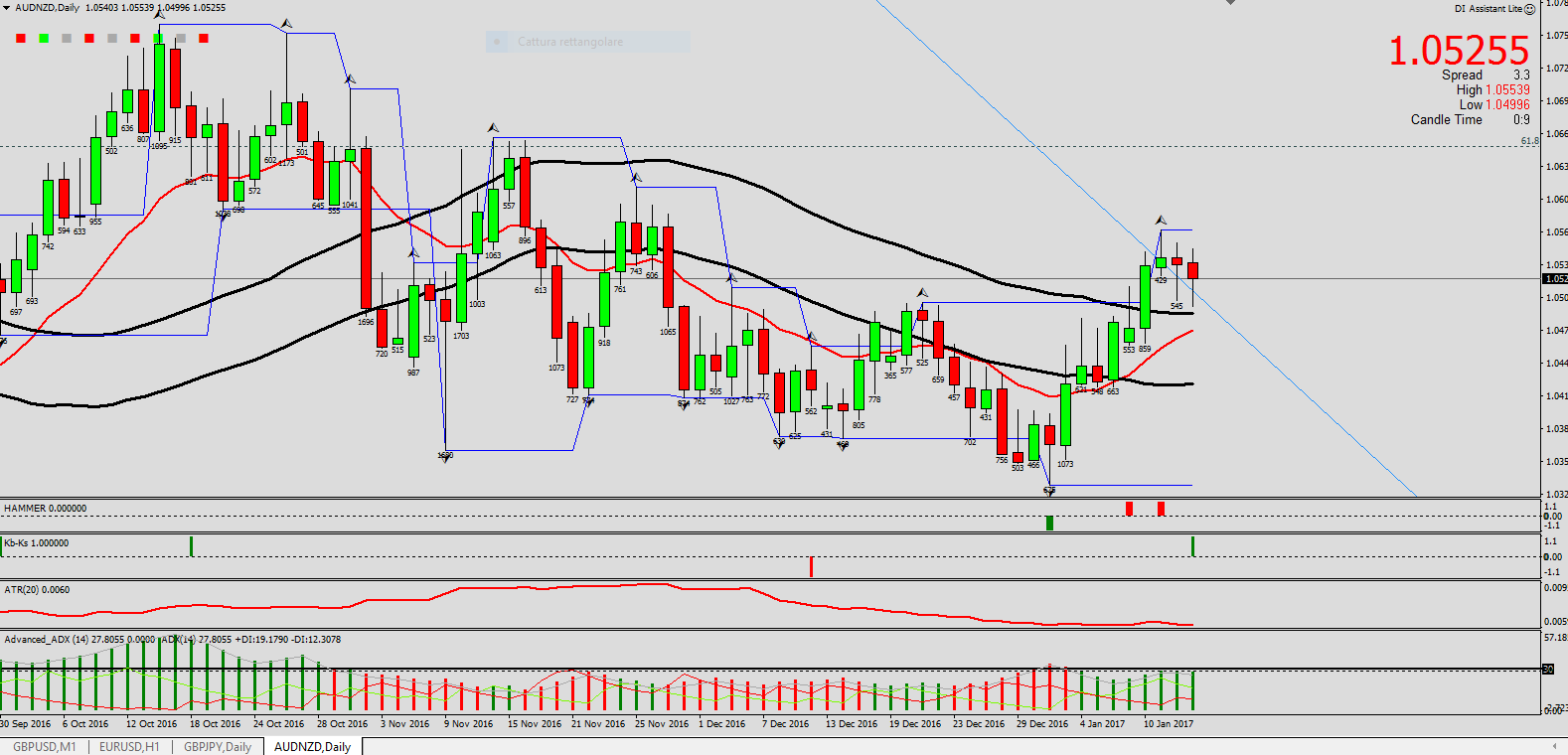 audnzd-key-buy