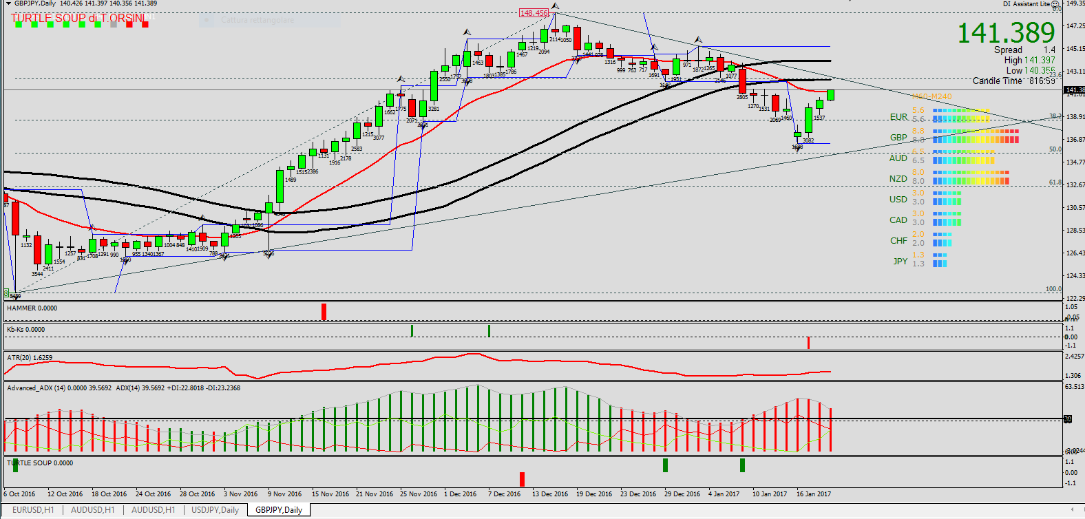 gbpjpy-daily-key-sell