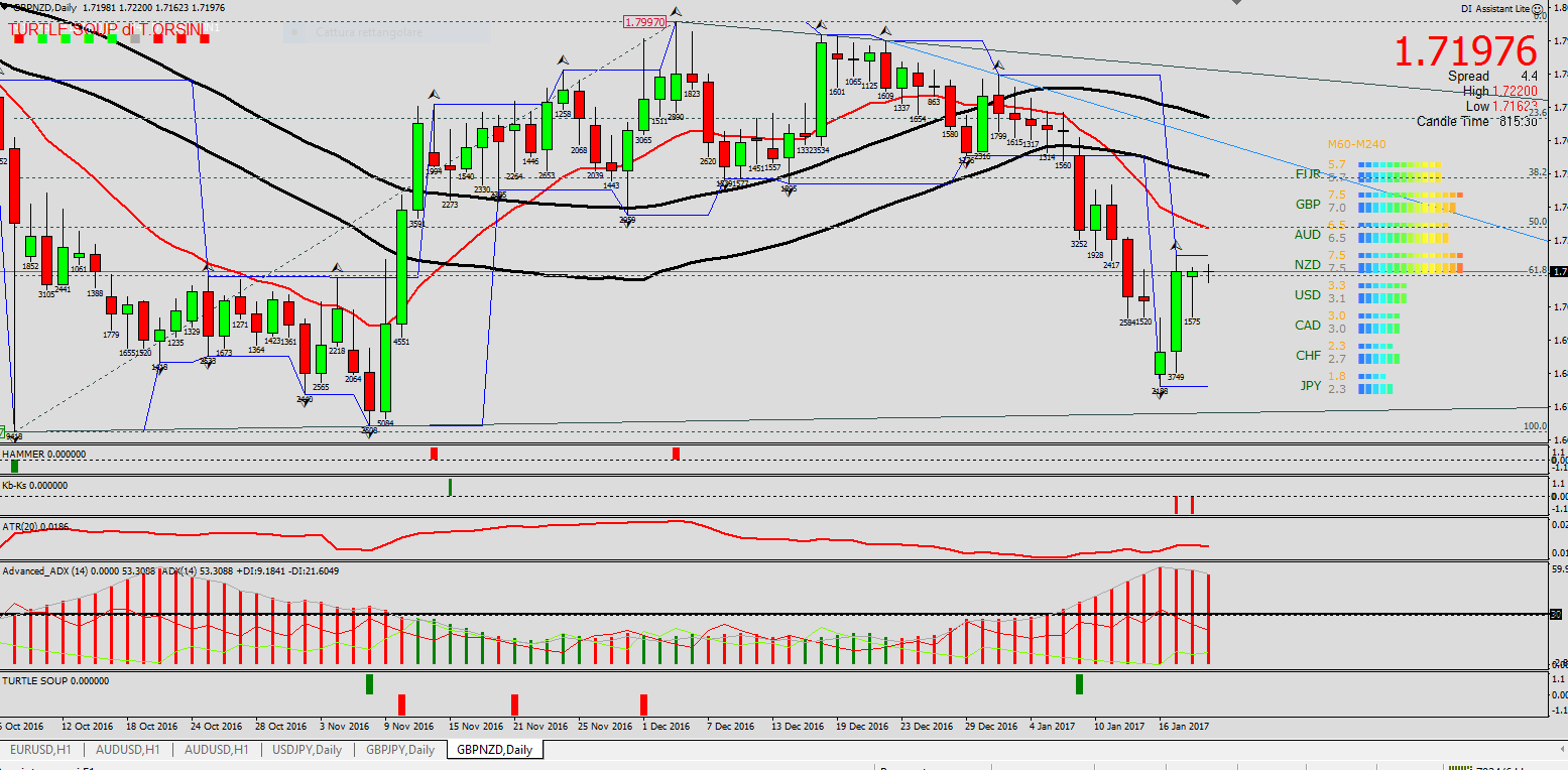 gbpnzd-daily-key-sell