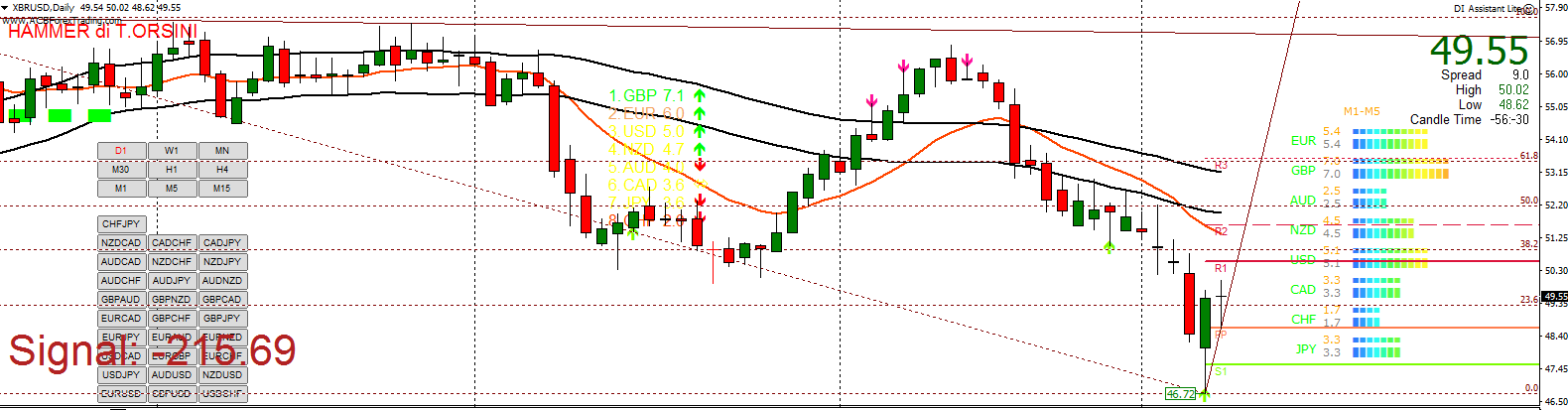 Tecnica forex time frame daily