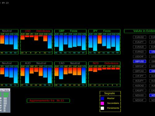 Per il 30 Ottobre 2017: Rappresentazione Grafica Alcuni Pattern Emersi Mercato Forex con Evidenza Forza e Debolezza Valute alla chiusura Daily del 27 Ottobre 2017