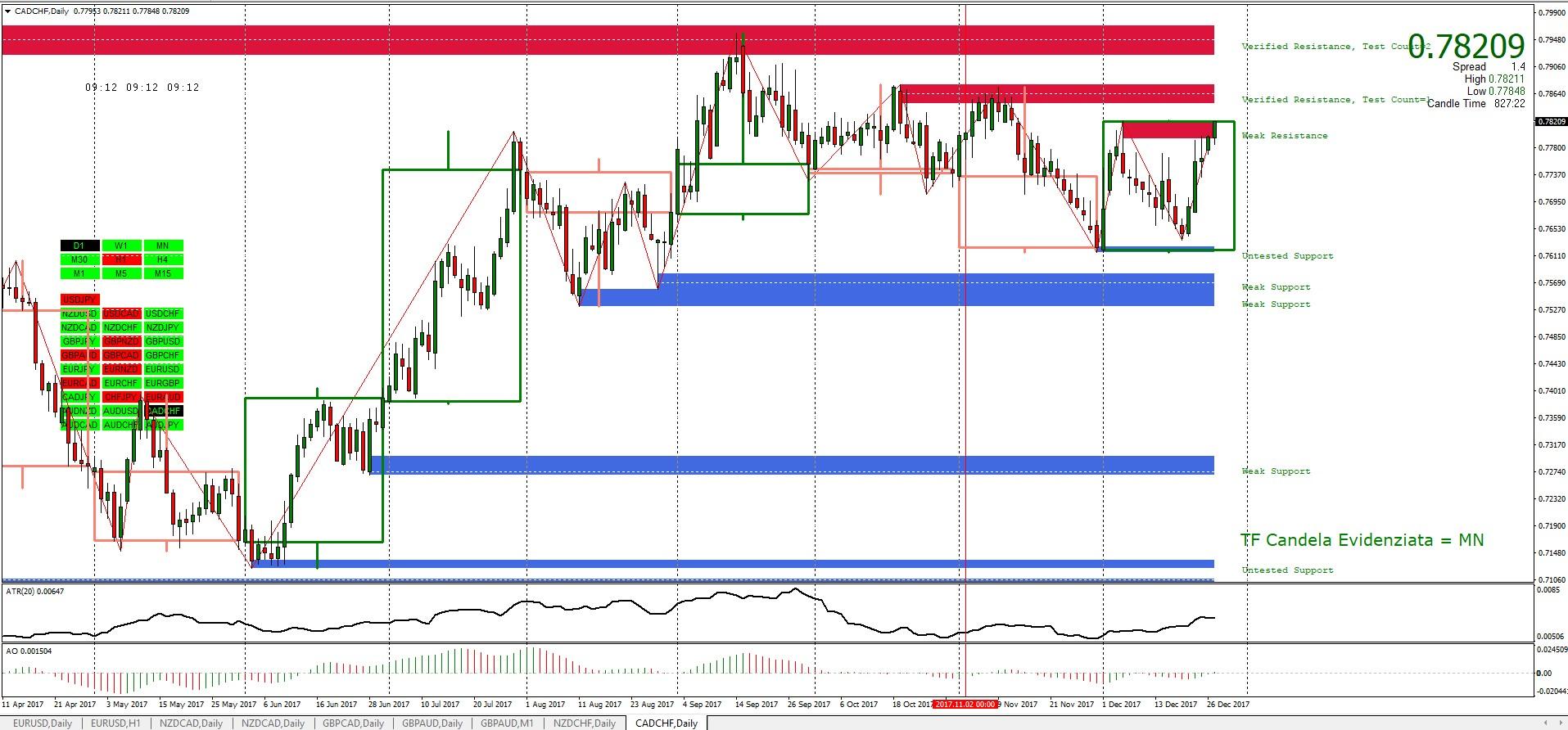 Segnali Forex USD/JPY - 26 dicembre
