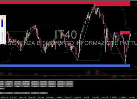 Per il 12 Marzo 2018: Analisi Tecnica Mercato Forex, Indici e Commodities con Patterns emersi e Evidenza Forza e Debolezza Valute alla chiusura Daily del 9 Marzo 2018
