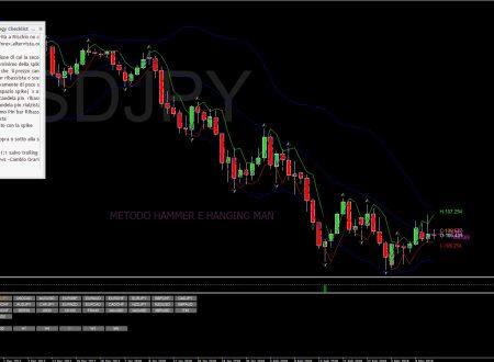 Per il 14 Marzo 2018: Analisi Tecnica Mercato Forex, Indici e Commodities con Patterns emersi e Evidenza Forza e Debolezza Valute alla chiusura Daily del 13 Marzo 2018