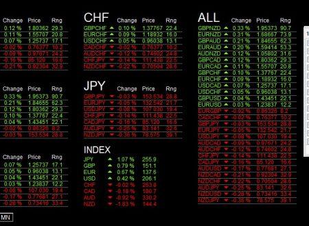 Per il 17 Aprile 2018: Analisi Tecnica Mercato Forex, Indici e Commodities con Patterns emersi e Evidenza Forza e Debolezza Valute alla chiusura Daily del 16 Aprile 2018