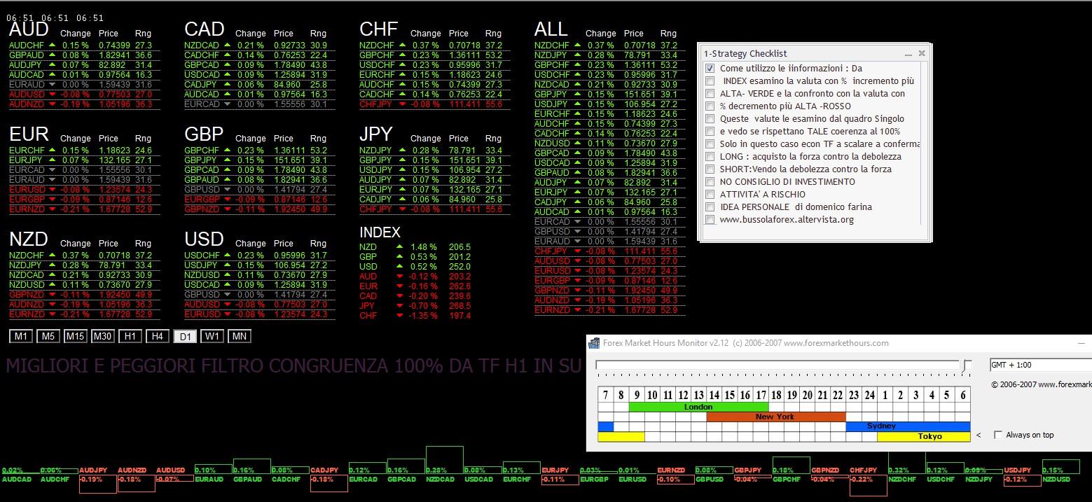 Per il 30 Maggio 2018: Analisi Tecnica Mercato Forex, Indici e Commodities con Patterns emersi e Evidenza Forza e Debolezza Valute alla chiusura Daily del 29 Maggio 2018 | Blog di bussolaforex