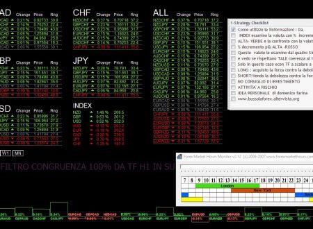 Per il 9 Maggio 2018: Analisi Tecnica Mercato Forex, Indici e Commodities con Patterns emersi e Evidenza Forza e Debolezza Valute alla chiusura Daily del 8 Maggio 2018