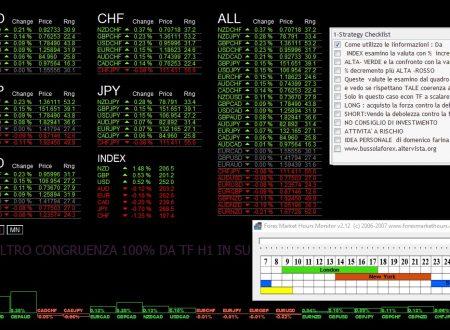 Per il 7 Maggio 2018: Analisi Tecnica Mercato Forex, Indici e Commodities con Patterns emersi e Evidenza Forza e Debolezza Valute alla chiusura Daily del 4 Maggio 2018
