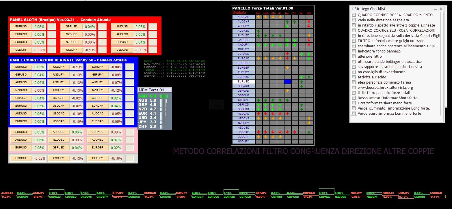 Per 26 Giugno 2018: Analisi Tecnica Mercato Forex, Indici e Commodities con Patterns emersi e Evidenza Forza e Debolezza Valute alla chiusura Daily del 25 Giugno 2018 | Blog di bussolaforex