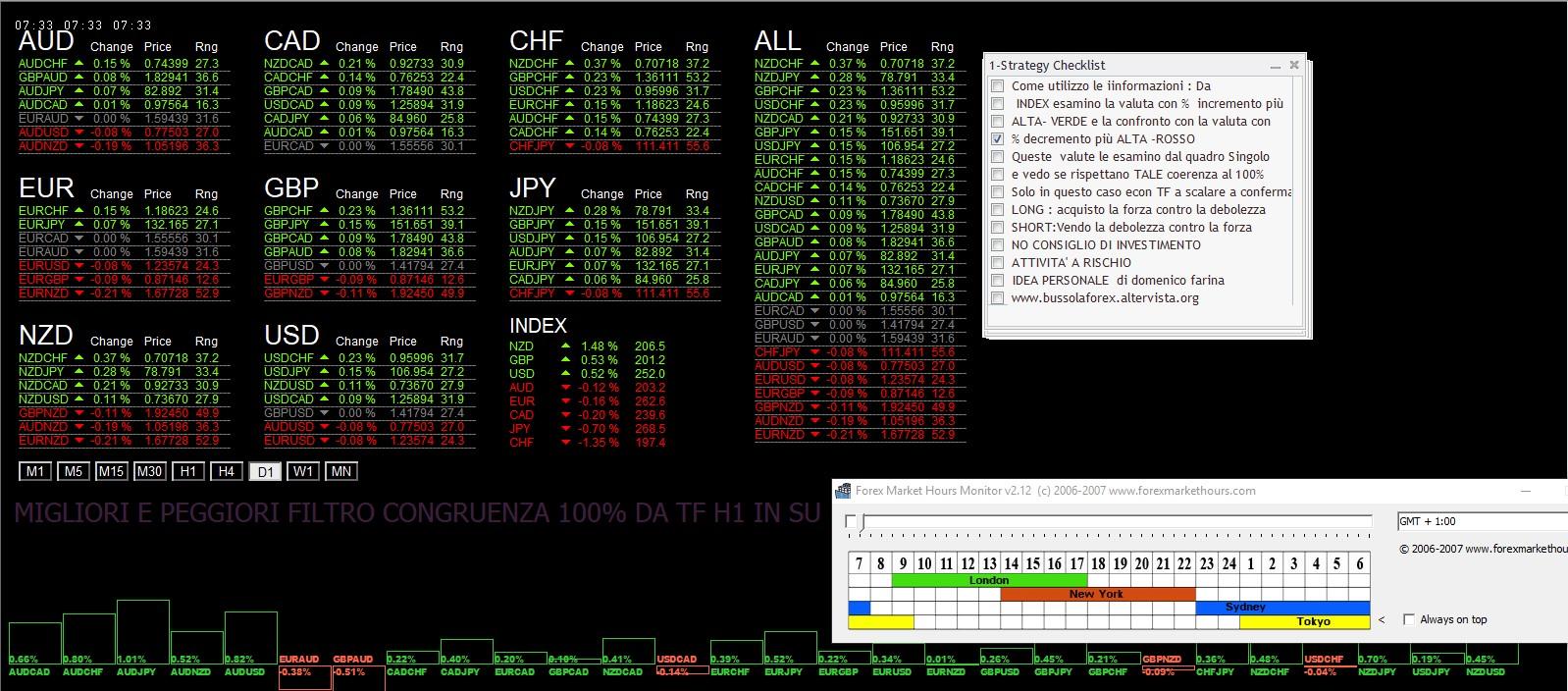 Per 4 Giugno 2018: Analisi Tecnica Mercato Forex, Indici e Commodities con Patterns emersi e Evidenza Forza e Debolezza Valute alla chiusura Daily del 1 Giugno 2018 | Blog di bussolaforex