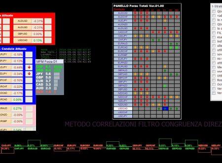 Per 6 Settembre 2018: Analisi Tecnica Mercato Forex, Indici e Commodities con Patterns emersi e Evidenza Forza e Debolezza Valute alla chiusura Daily del 5 Settembre 2018