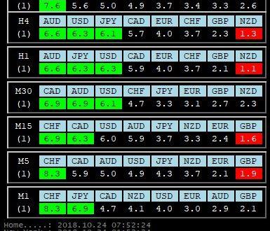 Per 24 Ottobre 2018: Analisi Tecnica Mercato Forex, Indici e Commodities con Patterns emersi e Evidenza Forza e Debolezza Valute alla chiusura Daily del 23 Ottobre 2018