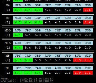 Per 23 Ottobre 2018: Analisi Tecnica Mercato Forex, Indici e Commodities con Patterns emersi e Evidenza Forza e Debolezza Valute alla chiusura Daily del 22 Ottobre 2018