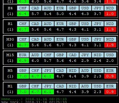 Per 16 Novembre 2018: Analisi Tecnica Mercato Forex, Indici e Commodities con Patterns emersi e Evidenza Forza e Debolezza Valute alla chiusura Daily del 15 Novembre 2018
