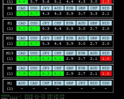 Per 22 Novembre 2018: Analisi Tecnica Mercato Forex, Indici e Commodities con Patterns emersi e Evidenza Forza e Debolezza Valute alla chiusura Daily del 21 Novembre 2018