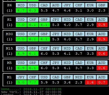 Per 27 Novembre 2018: Analisi Tecnica Mercato Forex, Indici e Commodities con Patterns emersi e Evidenza Forza e Debolezza Valute alla chiusura Daily del 26 Novembre 2018