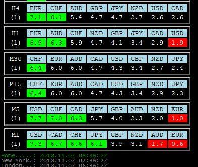 Per 7 Novembre 2018: Analisi Tecnica Mercato Forex, Indici e Commodities con Patterns emersi e Evidenza Forza e Debolezza Valute alla chiusura Daily del 6 Novembre 2018