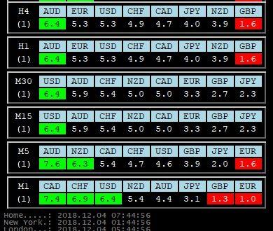 Per 4 Dicembre 2018: Analisi Tecnica Mercato Forex, Indici e Commodities con Patterns emersi e Evidenza Forza e Debolezza Valute alla chiusura Daily del 3 Dicembre  2018