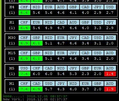 Per 5 Dicembre 2018: Analisi Tecnica Mercato Forex, Indici e Commodities con Patterns emersi e Evidenza Forza e Debolezza Valute alla chiusura Daily del 4 Dicembre 2018