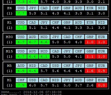 Per 6 Dicembre 2018: Analisi Tecnica Mercato Forex, Indici e Commodities con Patterns emersi e Evidenza Forza e Debolezza Valute alla chiusura Daily del 5 Dicembre 2018