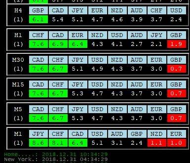 Per 31 Dicembre 2018: Analisi Tecnica Mercato Forex, Indici e Commodities con Patterns emersi e Evidenza Forza e Debolezza Valute alla chiusura Daily del 28 Dicembre 2018