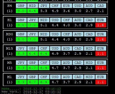 Per 17 Dicembre 2018: Analisi Tecnica Mercato Forex, Indici e Commodities con Patterns emersi e Evidenza Forza e Debolezza Valute alla chiusura Daily del 14 Dicembre 2018