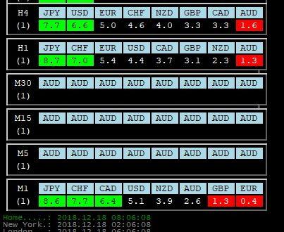 Per 18 Dicembre 2018: Analisi Tecnica Mercato Forex, Indici e Commodities con Patterns emersi e Evidenza Forza e Debolezza Valute alla chiusura Daily del 17 Dicembre 2018