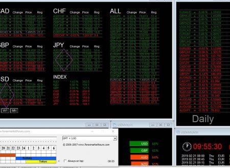 Per 21 Febbraio 2019 : Analisi Tecnica Mercato Forex, Indici e Commodities con Patterns emersi e Evidenza Forza e Debolezza Valute alla chiusura Daily del 20 Febbraio 2019